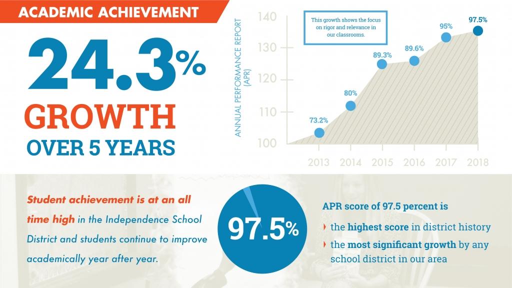 Independence School District -