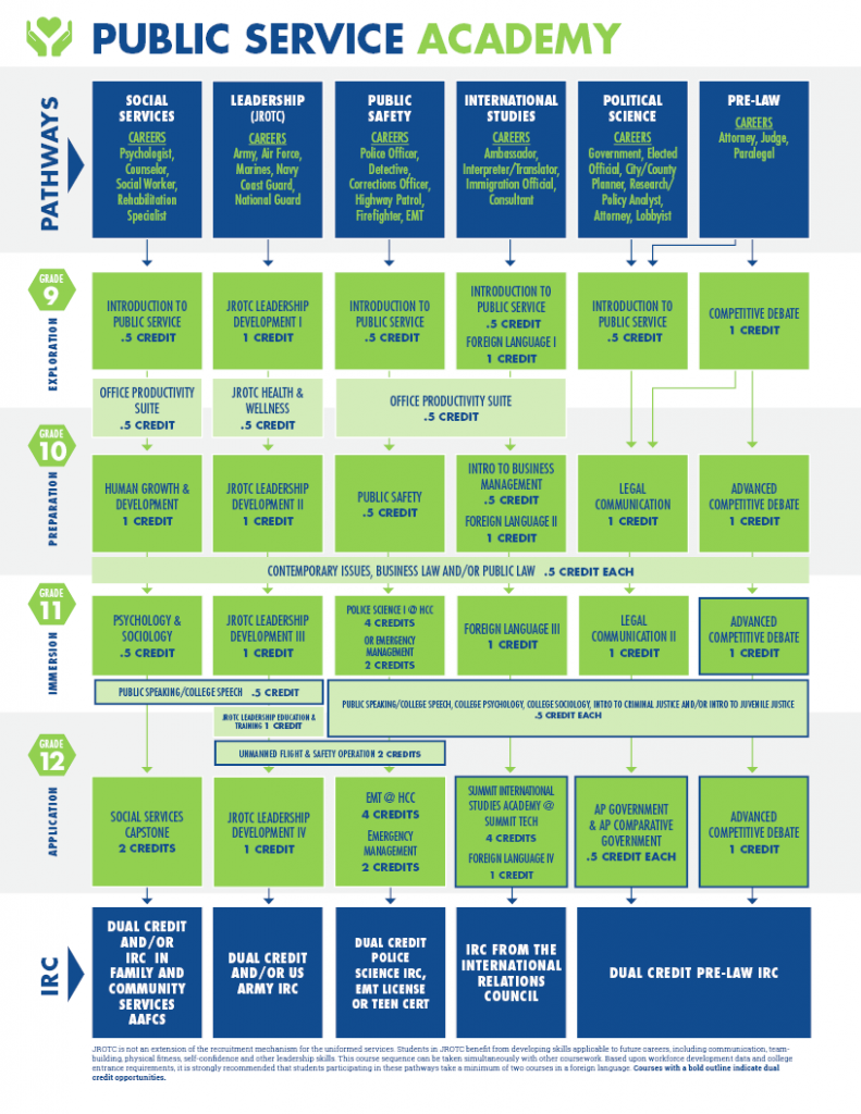 A chart displays all pathways and courses offered in the Public Service Academy in the ISD Academies.