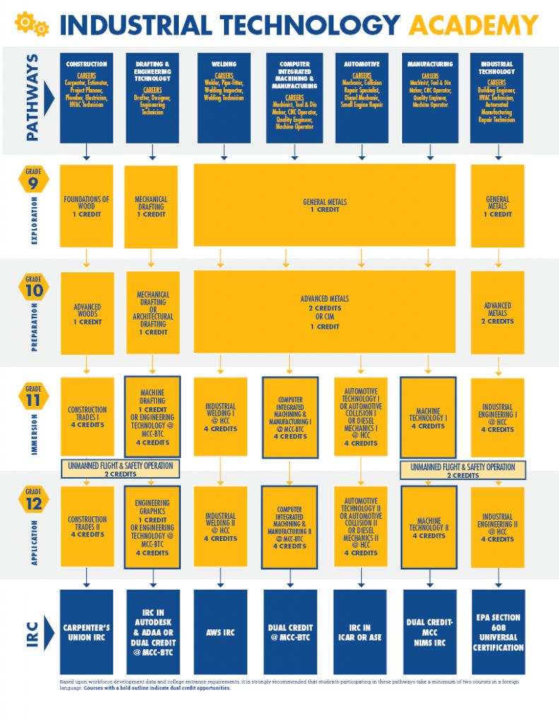 A chart displays all pathways and courses offered in the Industrial Technology Academy in the ISD from grade nine to grade twelve.