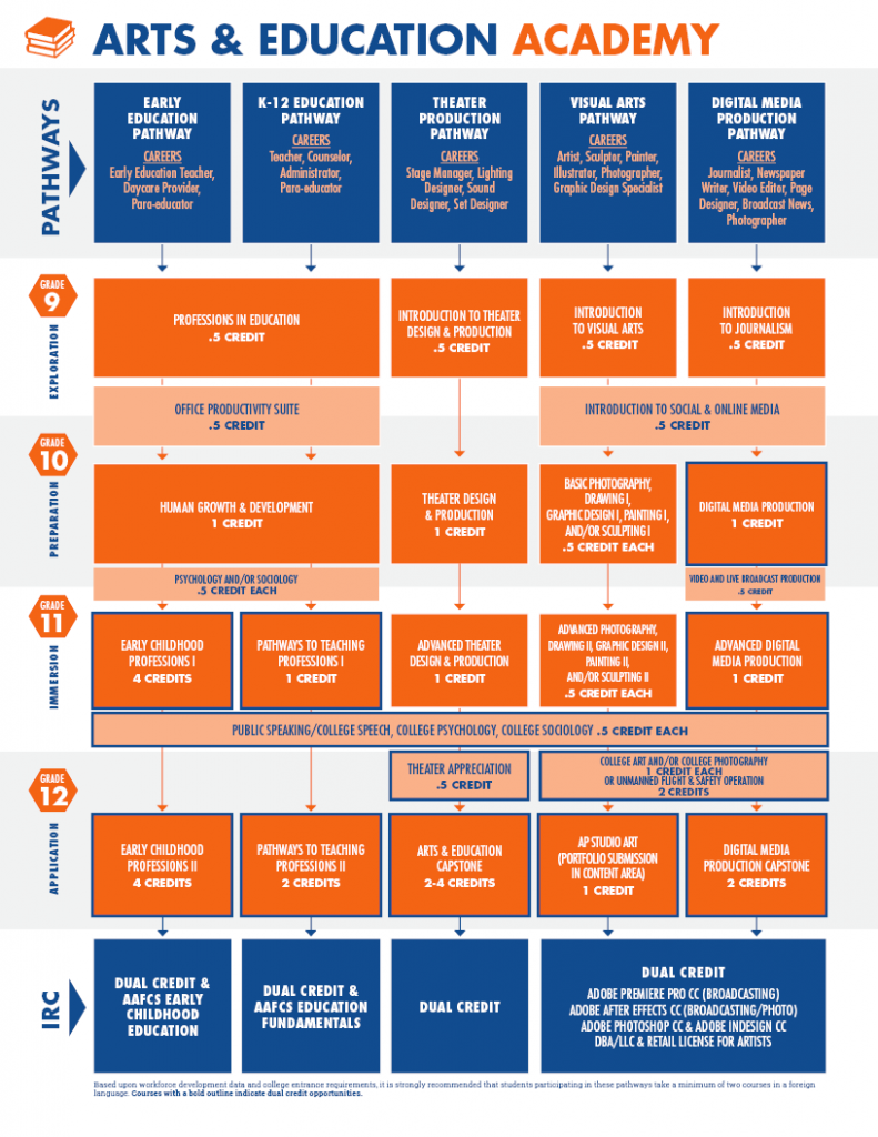 A chart displays all pathways and courses offered in the Arts and Education Academy for the ISD Academies.