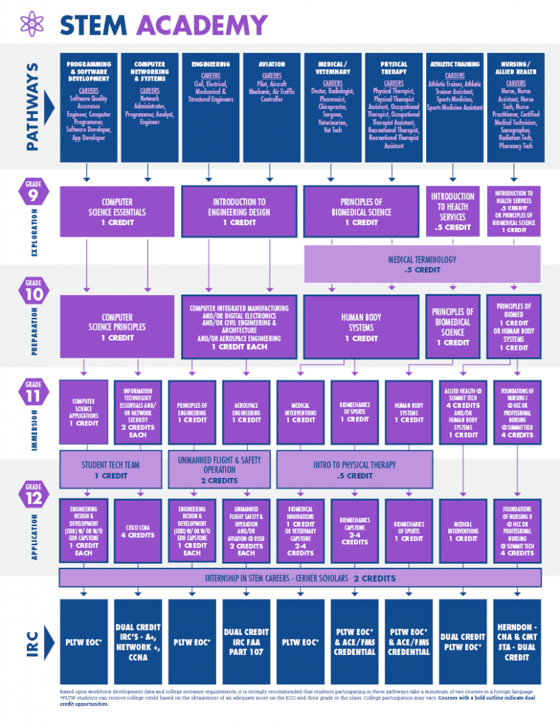 A chart shows all pathways and courses offered in the STEM Academy as part of the ISD Academies