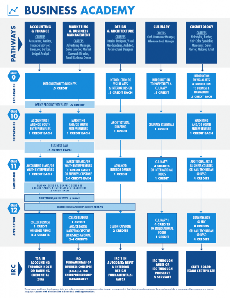 A Pathway chart displays all courses offered within the Business Academy of the ISD Academies from grade nine to grade twelve.