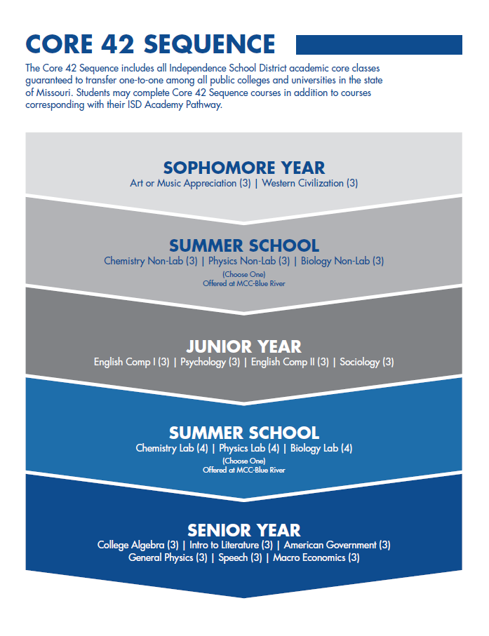 A chart displays a progression of high school courses for 10th through 12th grade students.